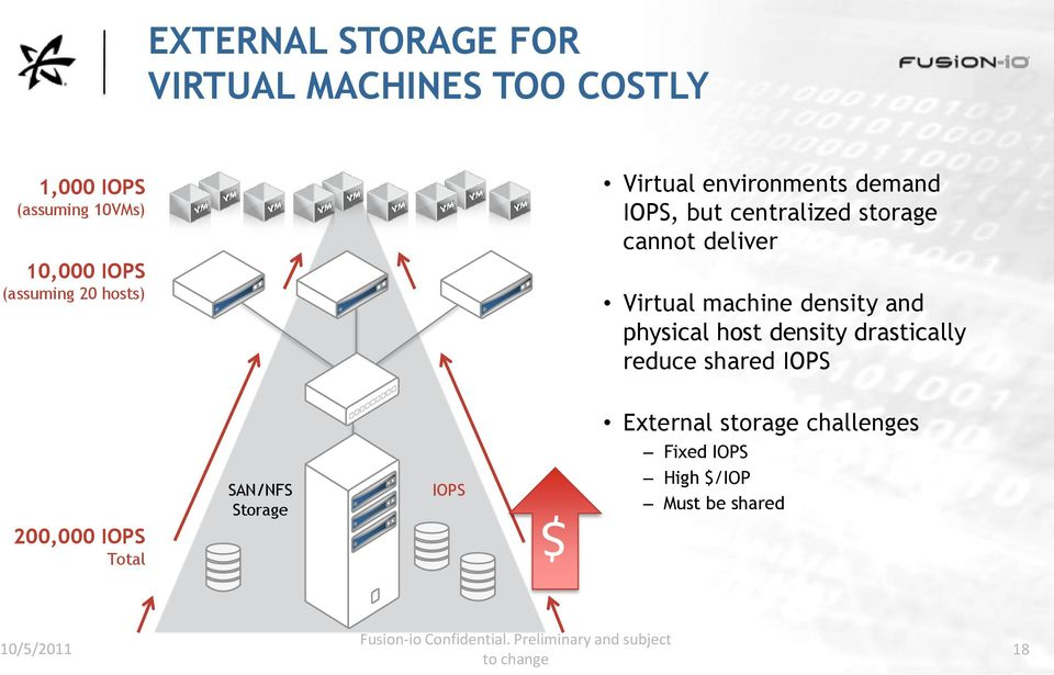 physical host density drastically reduce shared IOPS External storage challenges 200,000 IOPS Total SAN/NFS