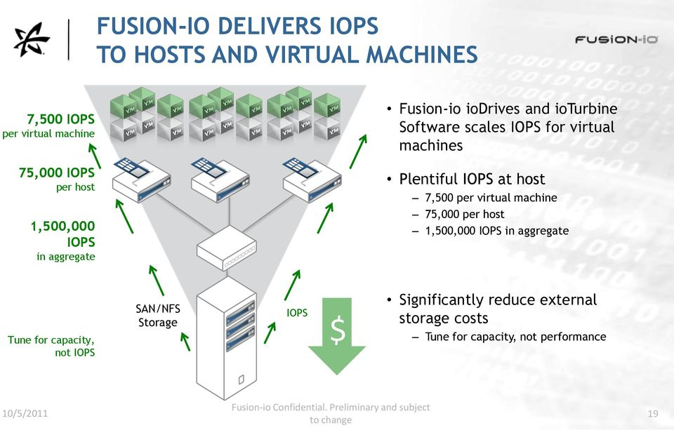 virtual machine 75,000 per host 1,500,000 IOPS in aggregate Tune for capacity, not IOPS SAN/NFS Storage IOPS $ Significantly