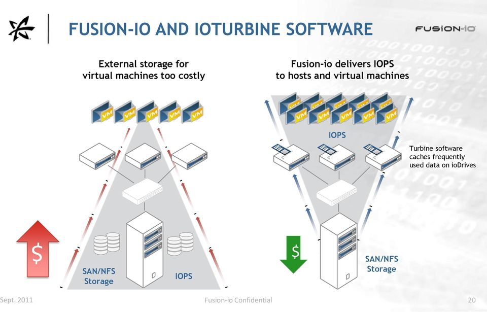 machines IOPS Turbine software caches frequently used data on