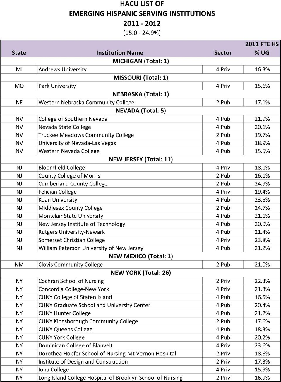 9% NV Western Nevada College 4 Pub 15.5% NEW JERSEY (Total: 11) NJ Bloomfield College 4 Priv 18.1% NJ County College of Morris 2 Pub 16.1% NJ Cumberland County College 2 Pub 24.