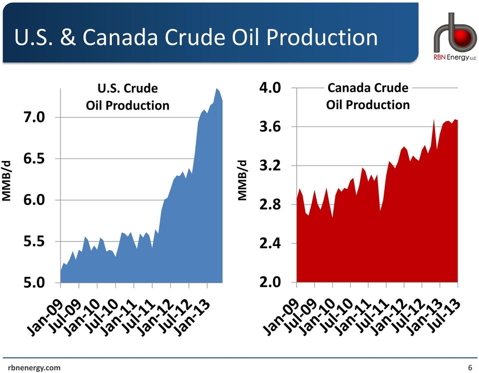 6 Canada Crude Oil Production MMB/d