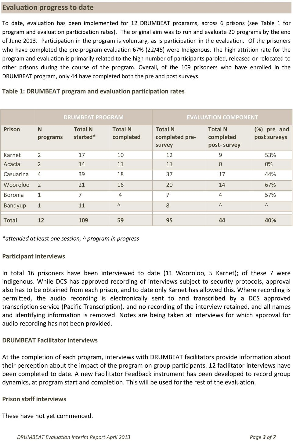 Of the prisoners who have completed the pre-program evaluation 67% (22/45) were Indigenous.