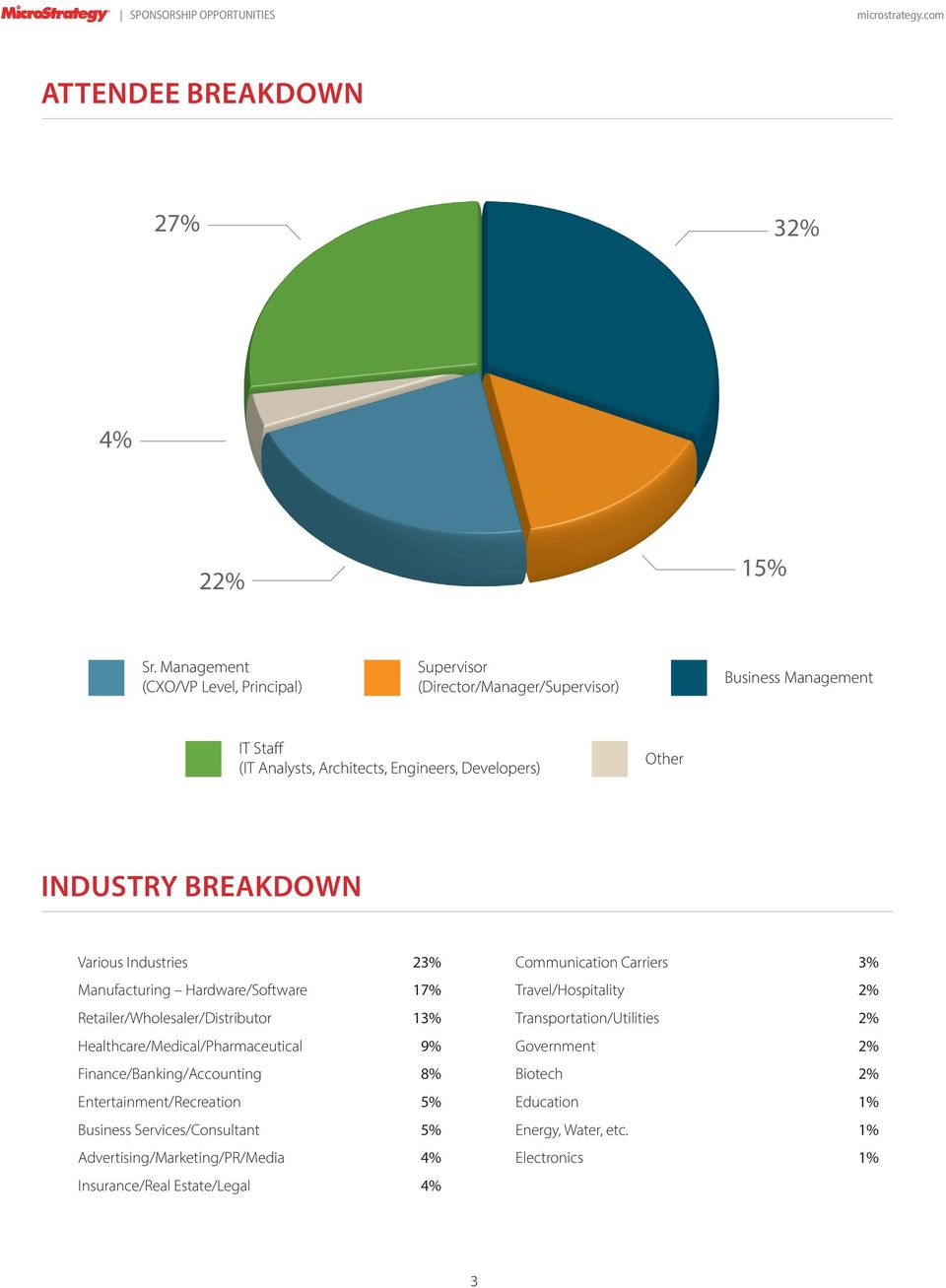 Industry breakdown Various Industries 23% Manufacturing Hardware/Software 17% Retailer/Wholesaler/Distributor 13% Healthcare/Medical/Pharmaceutical 9%