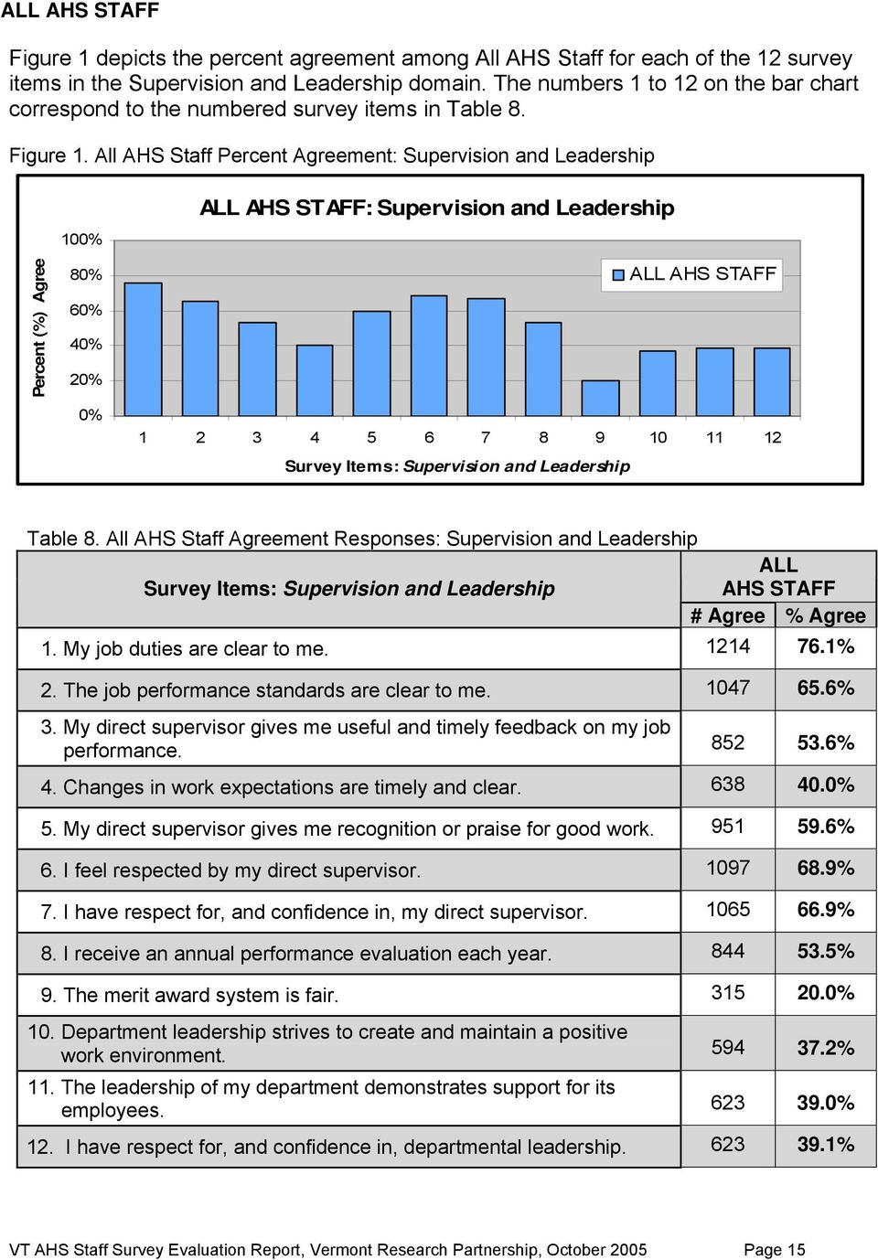 All AHS Staff Percent ment: Supervision and Leadership Percent (%) 100% 80% 60% 40% 20% 0% ALL AHS STAFF: Supervision and Leadership ALL AHS STAFF 1 2 3 4 5 6 7 8 9 10 11 12 Survey Items: Supervision