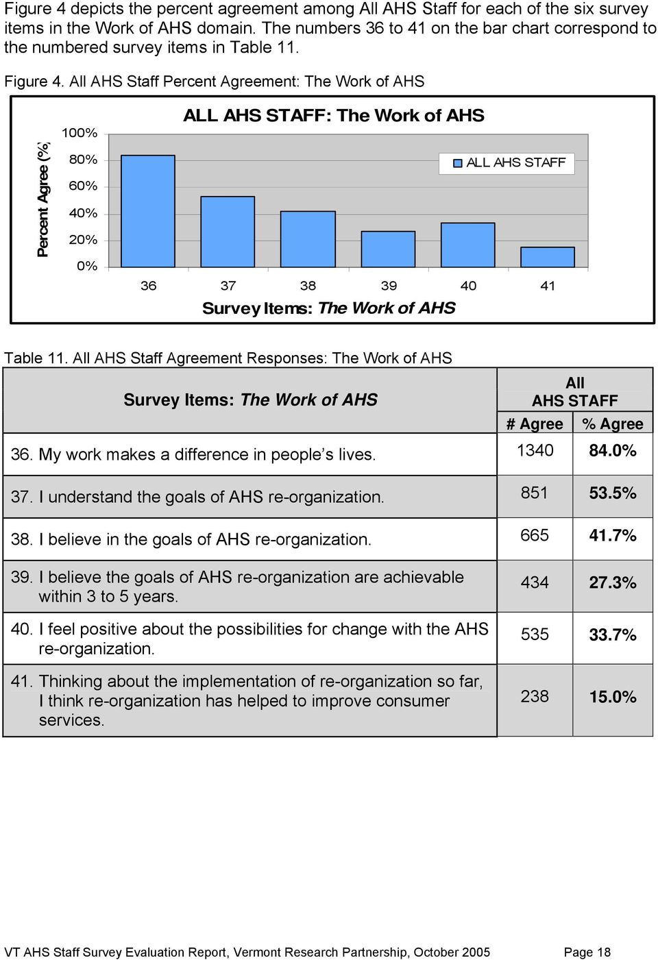 All AHS Staff Percent ment: The Work of AHS Percent (%) 100% 80% 60% 40% 20% 0% ALL AHS STAFF: The Work of AHS ALL AHS STAFF 36 37 38 39 40 41 Survey Items: The Work of AHS Table 11.