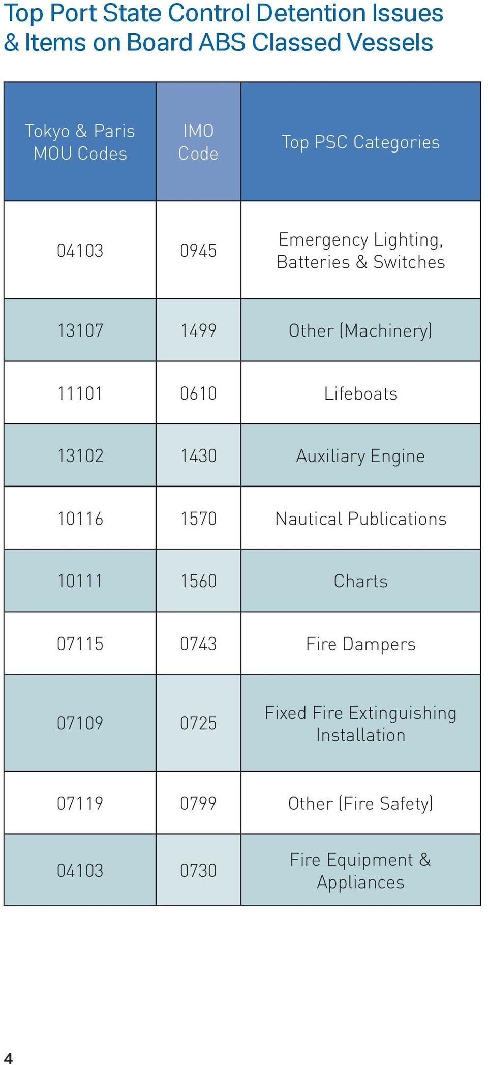Lifeboats 13102 1430 Auxiliary Engine 10116 1570 Nautical Publications 10111 1560 Charts 07115 0743 Fire Dampers