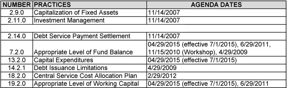 07 2.14.0 Debt Service Payment Settlement 11/14/2007 7.2.0 Appropriate Level of Fund Balance 04/29/2015 (effective 7/1/2015), 6/29/2011, 11/15/2010 (Workshop), 4/29/2009 13.