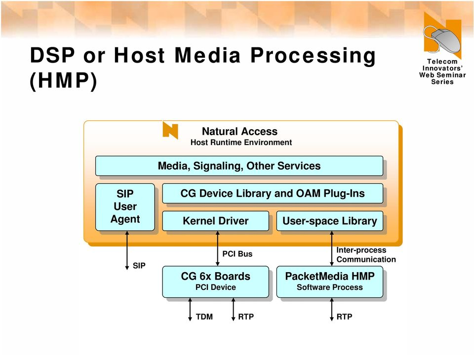and and OAM OAM Plug-Ins Plug-Ins Kernel Kernel Driver Driver User-space User-space Library Library SIP PCI Bus CG CG 6x 6x