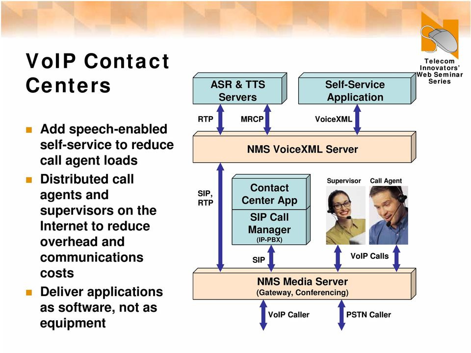 Deliver applications as software, not as equipment SIP, MRCP VoiceXML NMS VoiceXML Server Contact Center App SIP