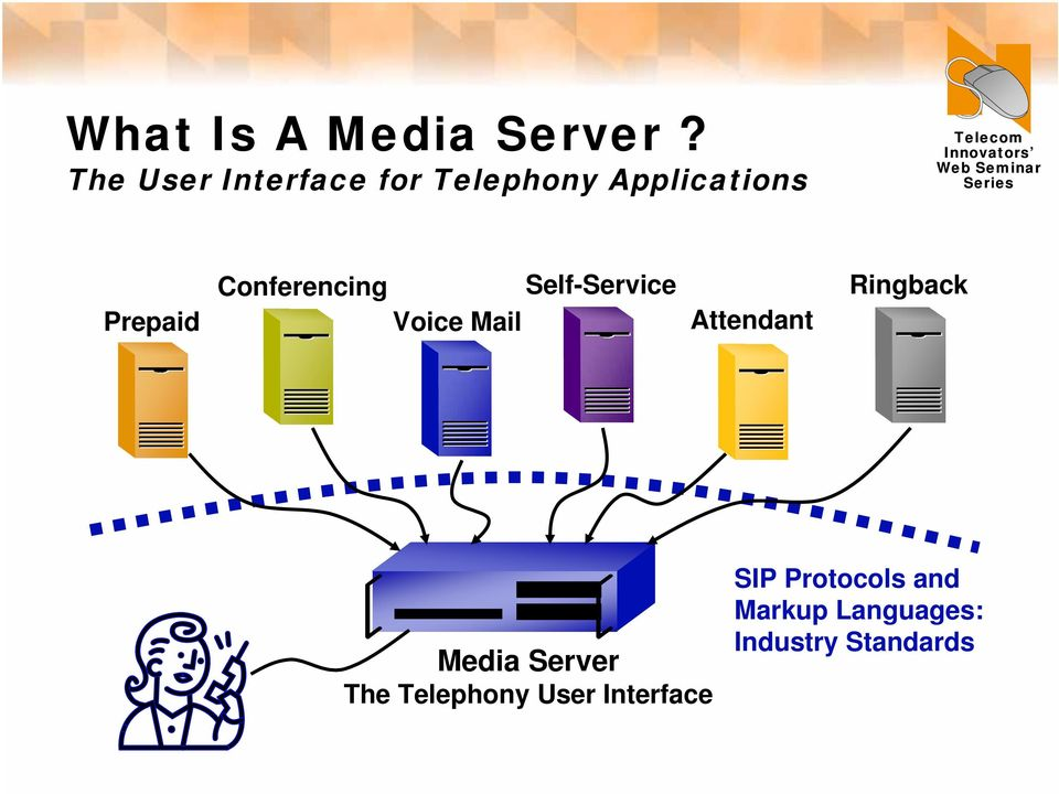 Conferencing Self-Service Voice Mail Attendant Ringback