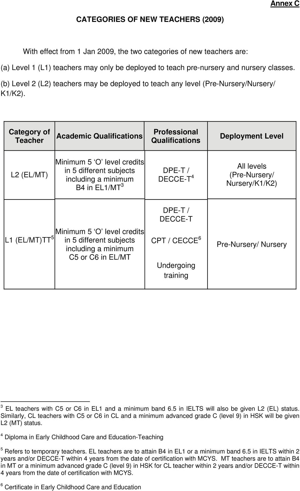 Category of Teacher Academic Qualifications Professional Qualifications Deployment Level L2 (EL/MT) Minimum 5 O level credits in 5 different subjects including a minimum B4 in EL1/MT 3 DPE-T /