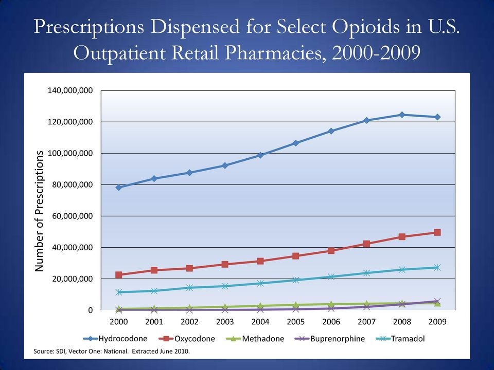 Outpatient Retail Pharmacies, 2000-2009 140,000,000 120,000,000 100,000,000 80,000,000 60,000,000