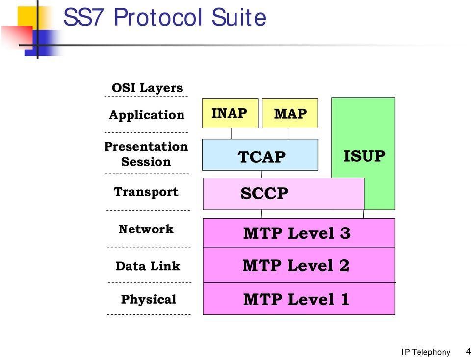 Session Transport TCAP SCCP ISUP Network