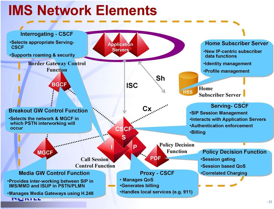 Control Function BGCF Sh ISC HSS Cx Breakout Breakout GW GW Control Control Function Function Selects Selects the the network network & & MGCF MGCF in in which which PSTN PSTN interworking