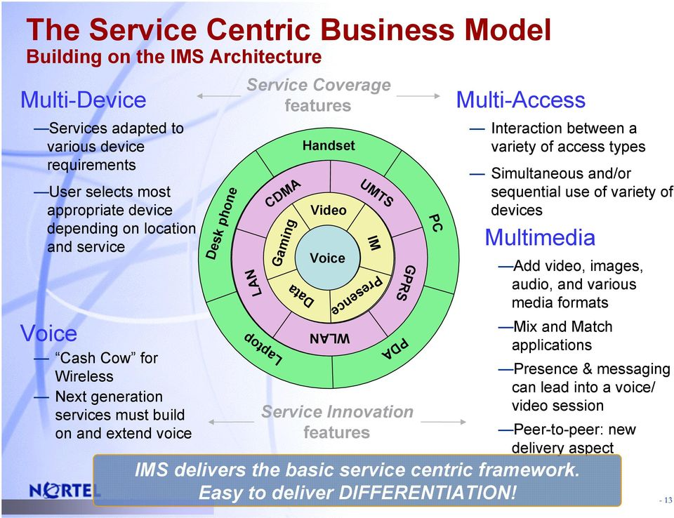 Service Innovation features PC Multi-Access Interaction between a variety of access types Simultaneous and/or sequential use of variety of devices Multimedia Add video, images, audio, and various