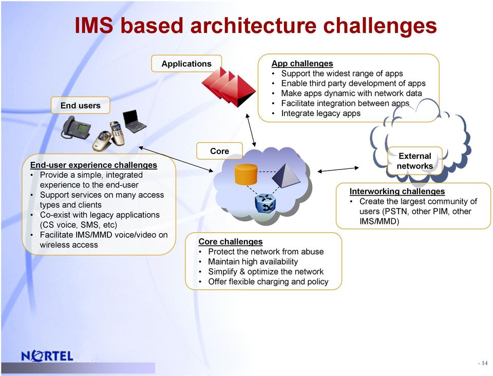 types and clients Co-exist with legacy applications (CS voice, SMS, etc) Facilitate IMS/MMD voice/video on wireless access External networks Interworking challenges Create the largest