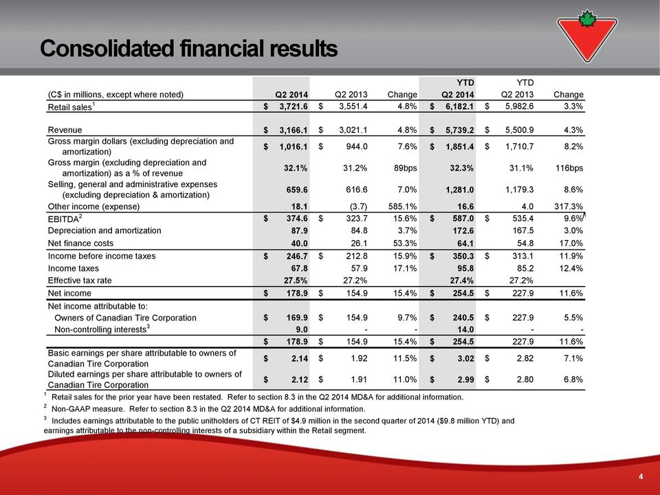 2% Gross margin (excluding depreciation and amortization) as a % of revenue 32.1% 31.2% 89bps 32.3% 31.