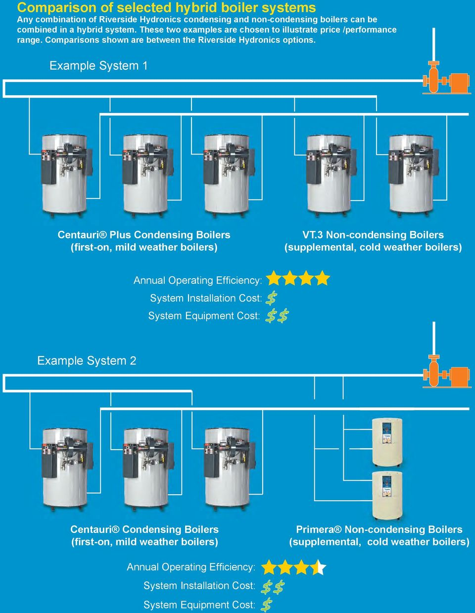 Example System 1 Centauri Plus Condensing Boilers (first-on, mild weather boilers) VT.