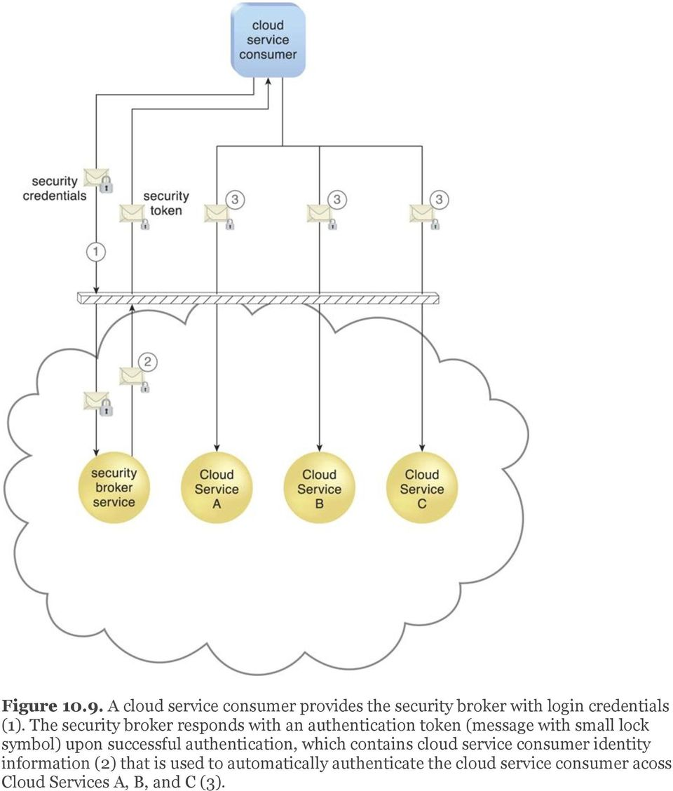 successful authentication, which contains cloud service consumer identity information (2) that
