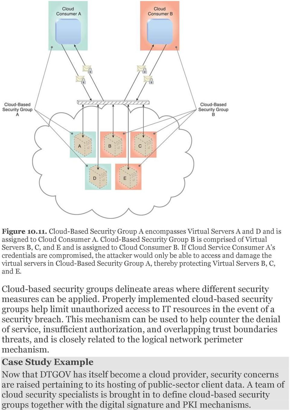 If Cloud Service Consumer A s credentials are compromised, the attacker would only be able to access and damage the virtual servers in Cloud-Based Security Group A, thereby protecting Virtual Servers