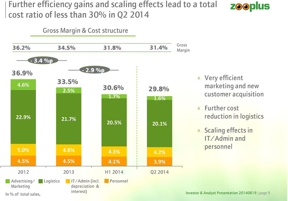 2%» Very efficient marketing and new customer acquisition» Further cost reduction in logistics» Scaling effects in IT/Admin and personnel 4.5% 4.5% 4.1% 3.