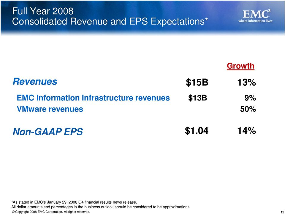 04 14% *As stated in EMC s January 29, 2008 Q4 financial results news release.