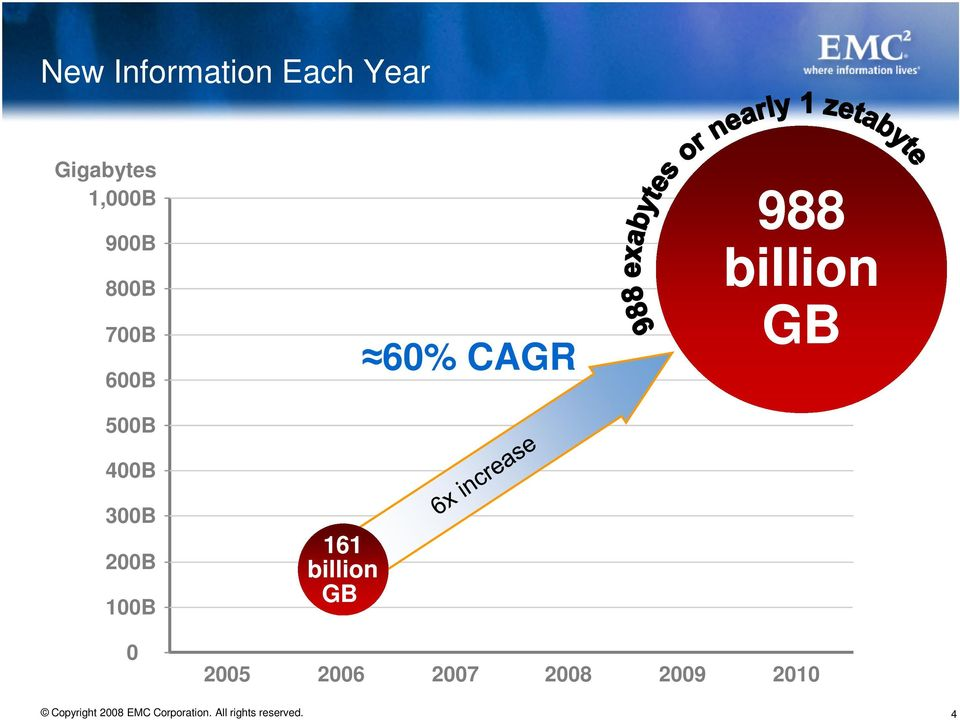 100B 161 billion GB 60% CAGR 988 billion GB