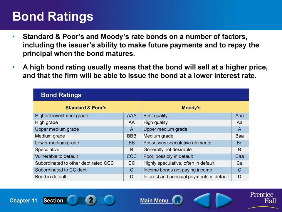 Bond Ratings Standard & Poor s Moody s Highest investment grade High grade Upper medium grade Medium grade Lower medium grade Speculative Vulnerable to default Subordinated to other debt rated CCC