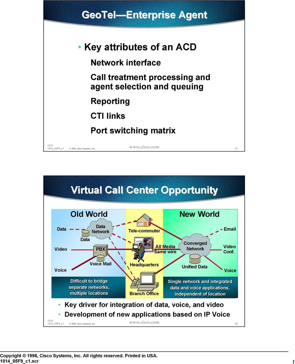 Conf. Voice Voice Mail Headquarters Unified Data Voice Difficult to bridge separate networks, multiple locations Branch Office Single network and integrated