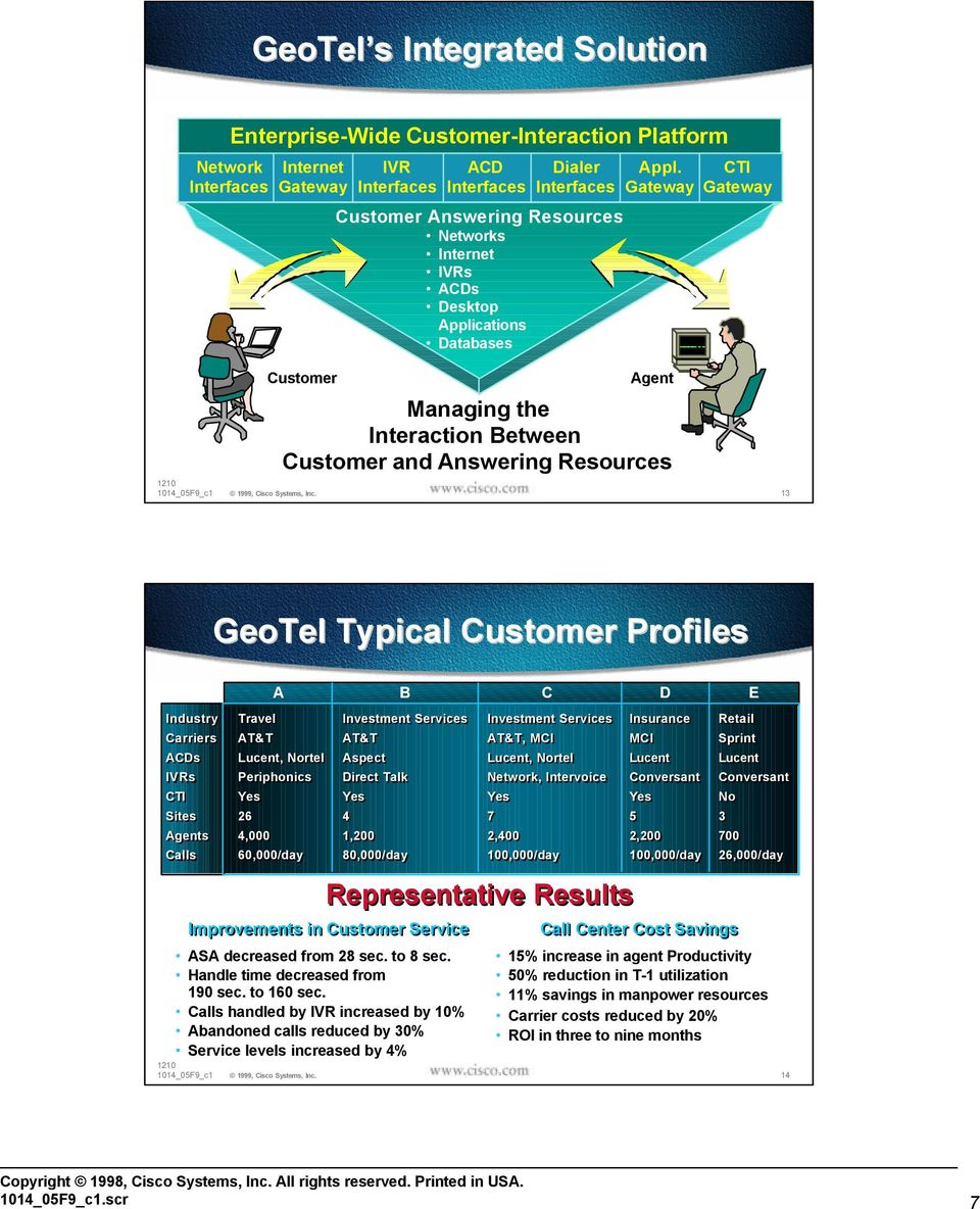 Gateway CTI Gateway Customer Agent Managing the Interaction Between Customer and Answering Resources 13 GeoTel Typical Customer Profiles Industry Carriers ACDs IVRs CTI Sites Agents Calls ASA