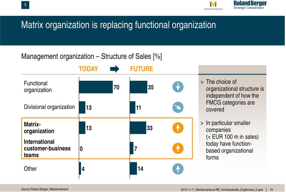 independent of how the FMCG categories are covered Matrixorganization International customer-business teams 0 13 7