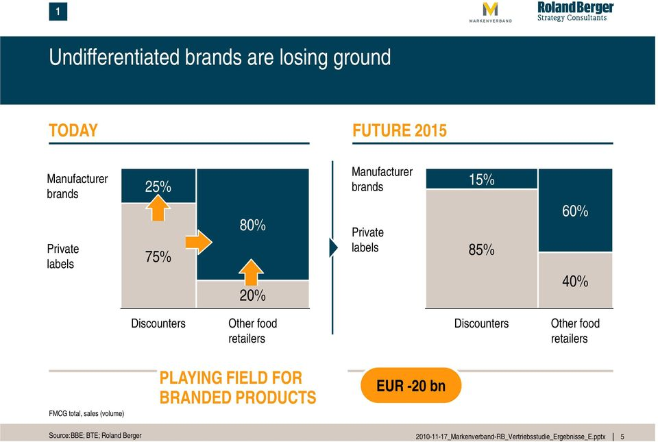 Discounters Other food retailers Discounters Other food retailers FMCG total, sales