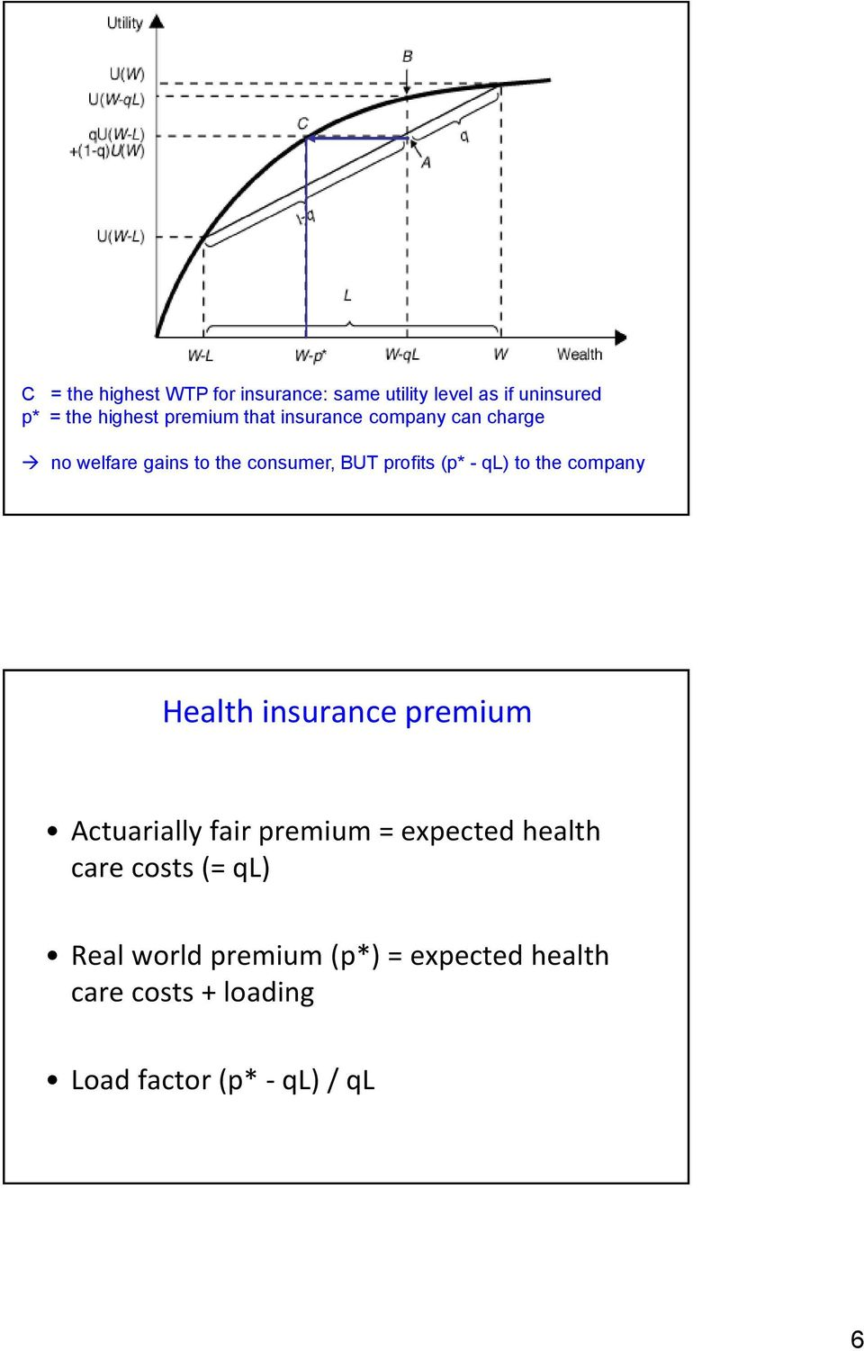 the company Health insurance premium Actuarially fair premium = expected health care costs (=