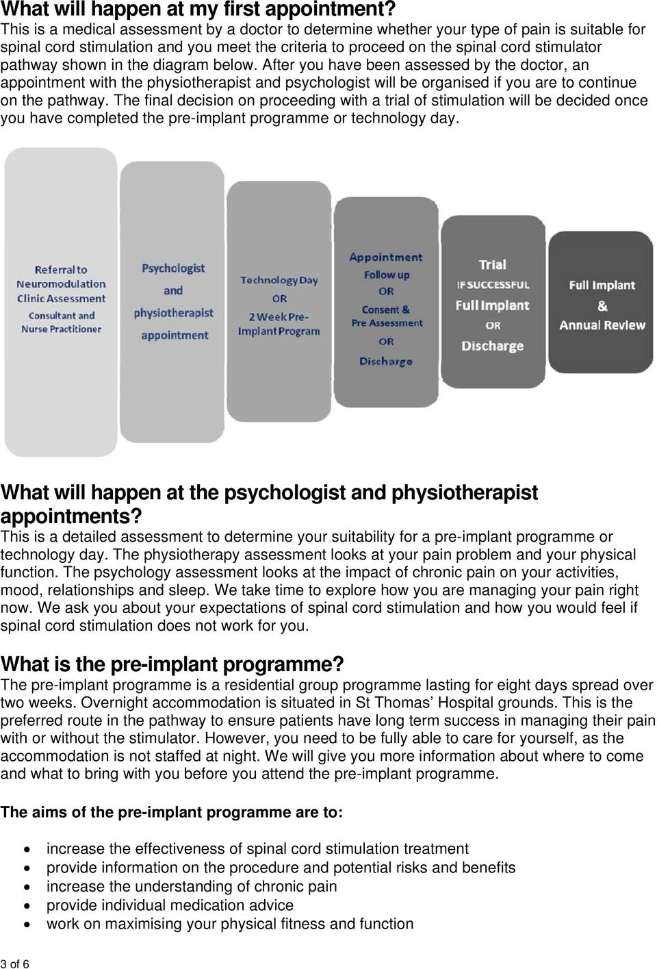 shown in the diagram below. After you have been assessed by the doctor, an appointment with the physiotherapist and psychologist will be organised if you are to continue on the pathway.