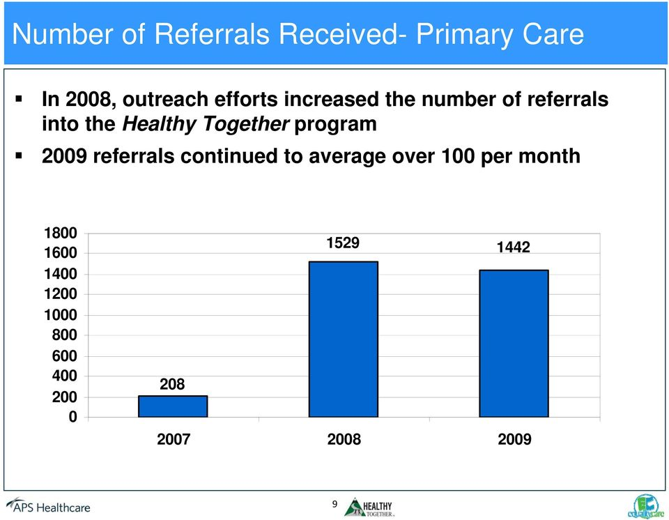 Together program 2009 referrals continued to average over 100 per