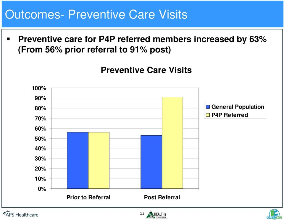 Preventive Care Visits 100% 90% 80% 70% General Population P4P