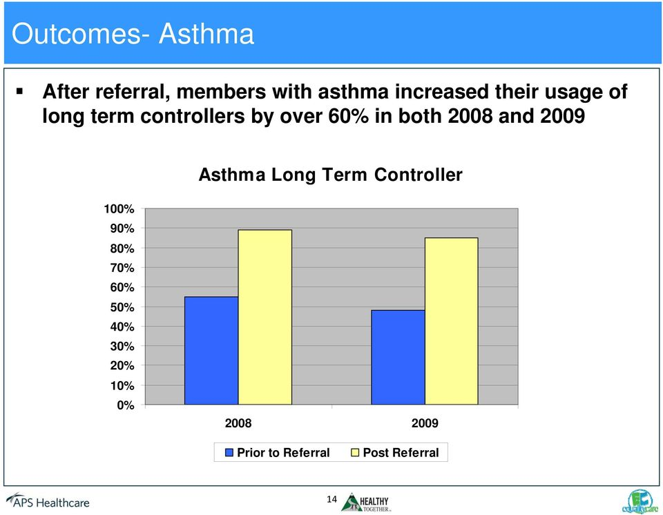 and 2009 Asthma Long Term Controller 100% 90% 80% 70% 60% 50%