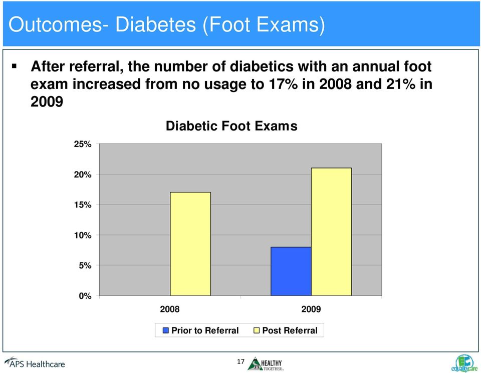 usage to 17% in 2008 and 21% in 2009 25% Diabetic Foot