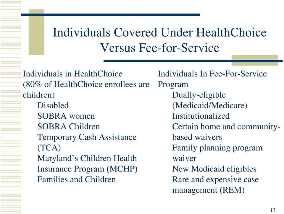 (MCHP) Families and Children Individuals In Fee-For-Service Program Dually-eligible (Medicaid/Medicare) Institutionalized