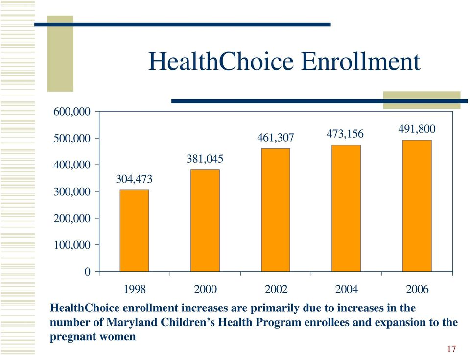 HealthChoice enrollment increases are primarily due to increases in the