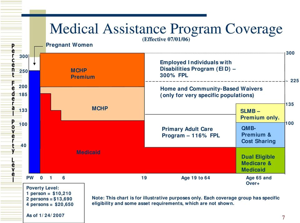 specific populations) Primary Adult Care Program 116% FPL SLMB Premium only.