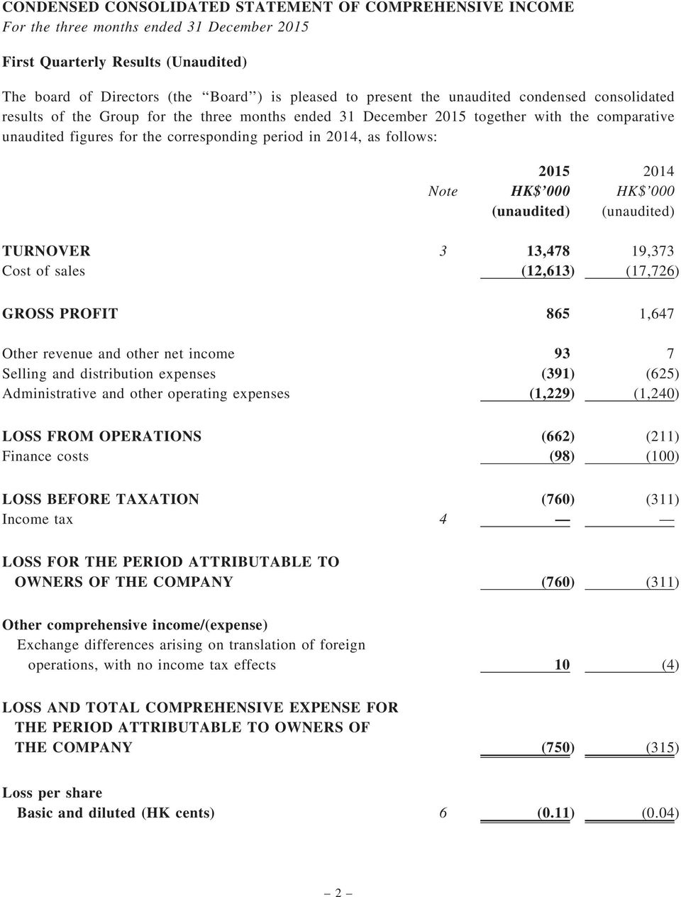 2015 2014 Note HK$ 000 HK$ 000 (unaudited) (unaudited) TURNOVER 3 13,478 19,373 Cost of sales (12,613) (17,726) GROSS PROFIT 865 1,647 Other revenue and other net income 93 7 Selling and distribution