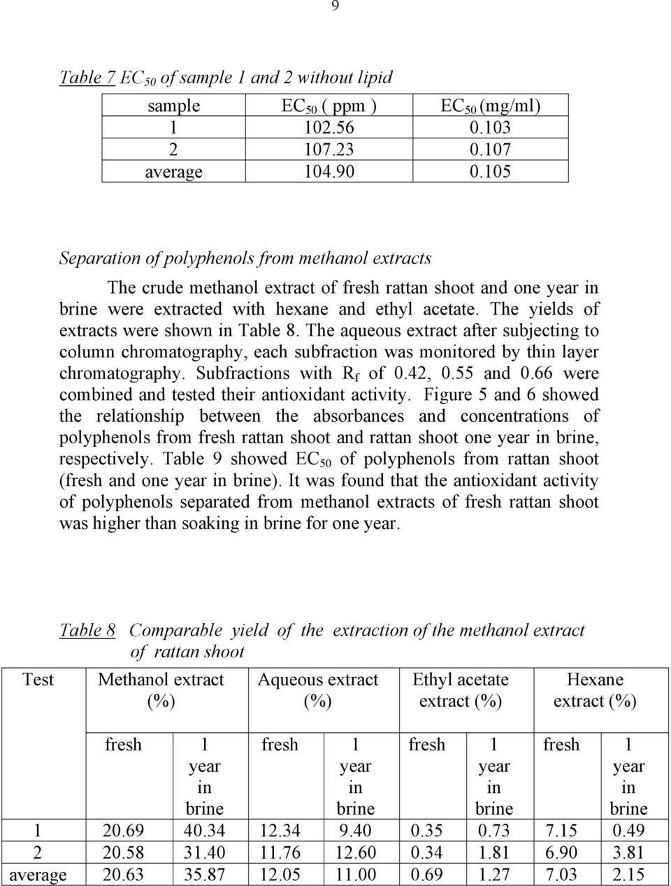 The yields of extracts were shown in Table 8. The aqueous extract after subjecting to column chromatography, each subfraction was monitored by thin layer chromatography. Subfractions with R f of 0.