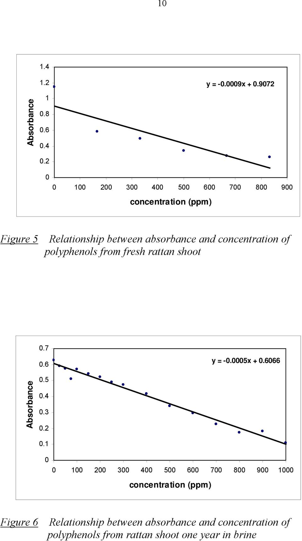 concentration of polyphenols from fresh rattan shoot 0.7 0.6 y = -0.0005x + 0.6066 Absorbance 0.5 0.4 0.3 0.2 0.