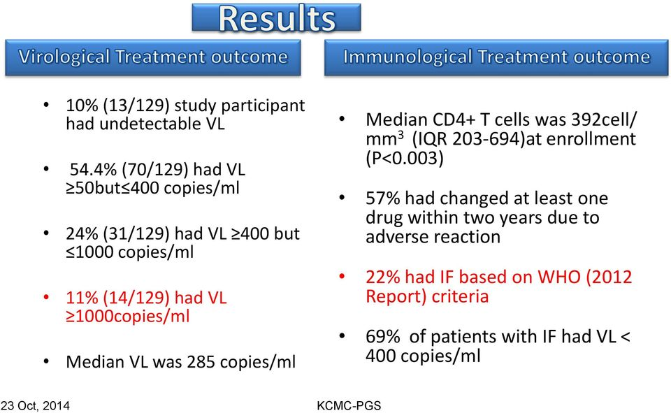 1000copies/ml Median VL was 285 copies/ml Median CD4+ T cells was 392cell/ mm 3 (IQR 203-694)at enrollment (P<0.