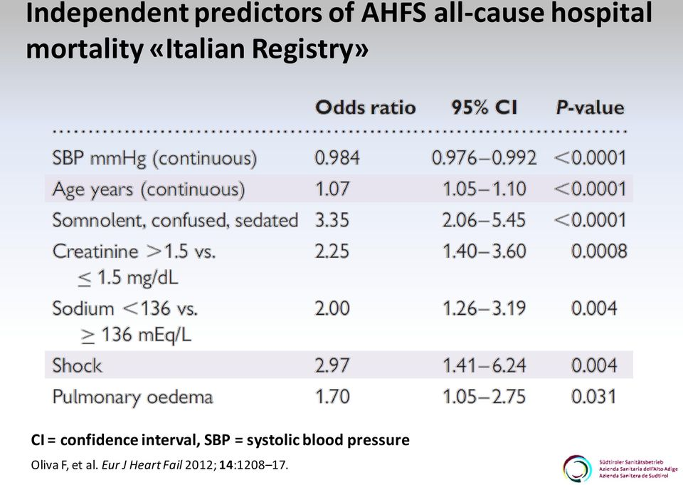 confidence interval, SBP = systolic blood