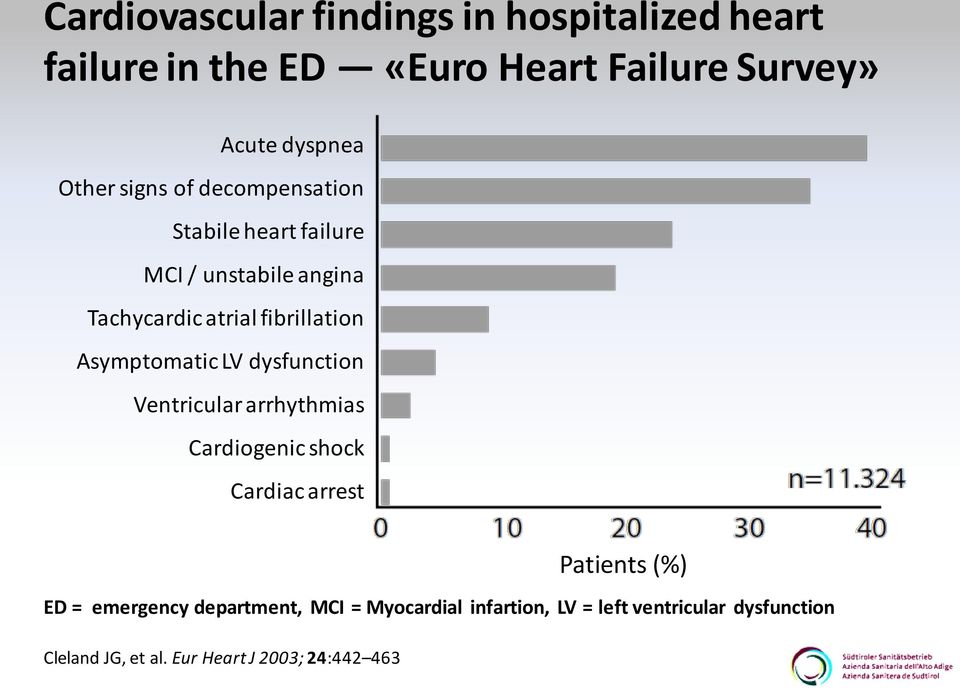 Asymptomatic LV dysfunction Ventricular arrhythmias Cardiogenic shock Cardiac arrest ED = emergency department,
