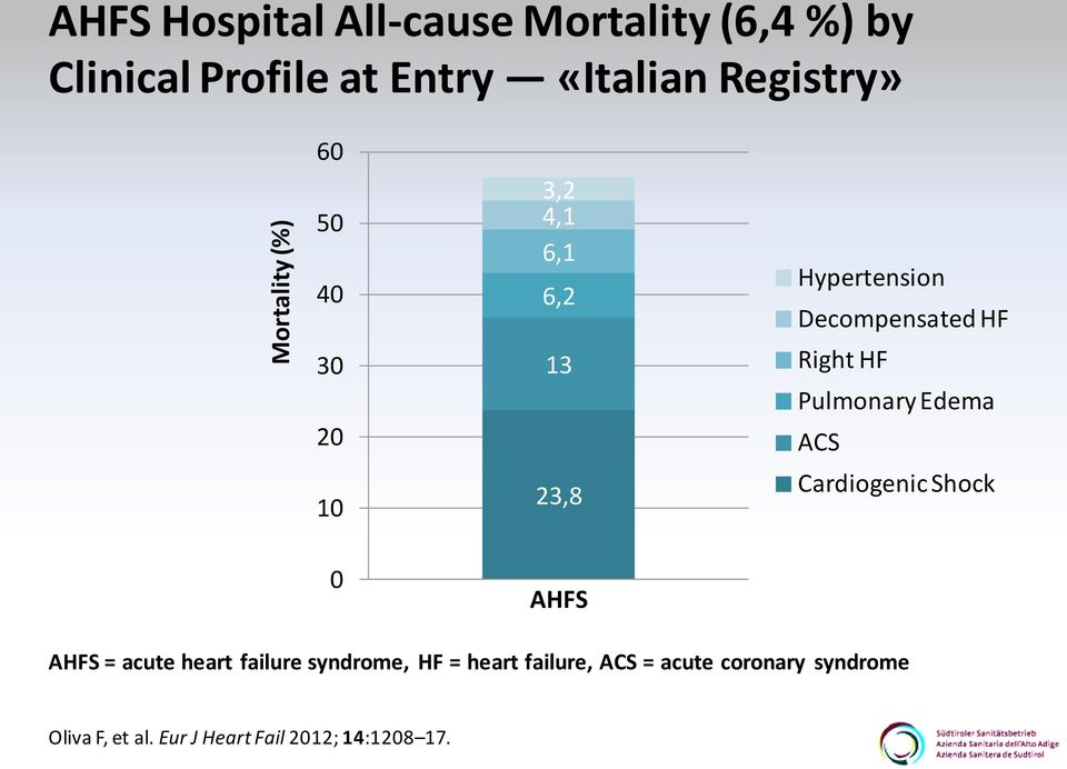 Right HF Pulmonary Edema ACS Cardiogenic Shock 0 AHFS AHFS = acute heart failure syndrome,