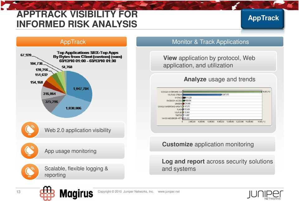 0 application visibility App usage monitoring Scalable, flexible logging & reporting Customize