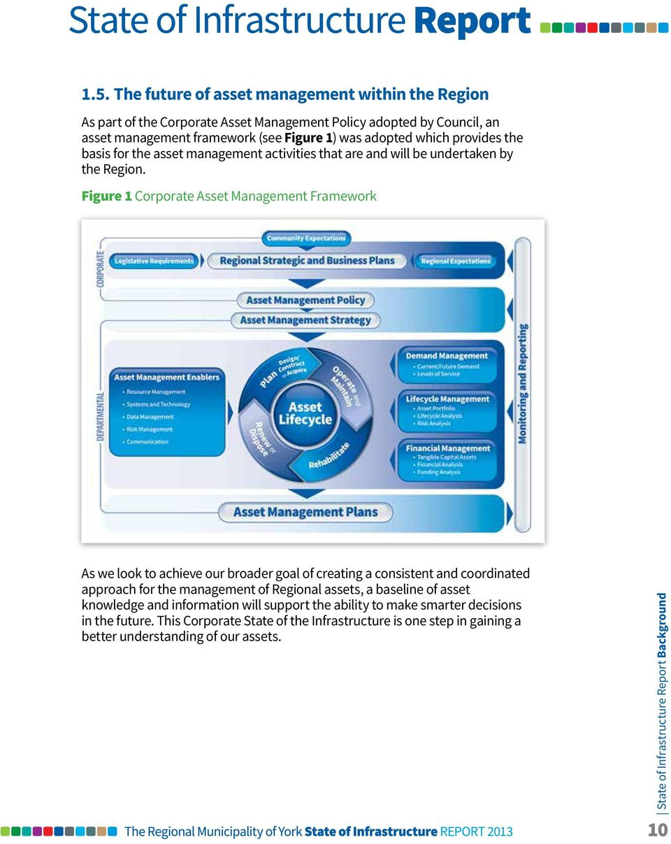 Figure 1 Corporate Asset Management Framework As we look to achieve our broader goal of creating a consistent and coordinated approach for the management of Regional assets, a